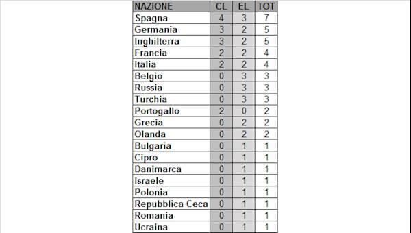 Nuove Regole Champions League dal 2018: quattro italiane qualificate
