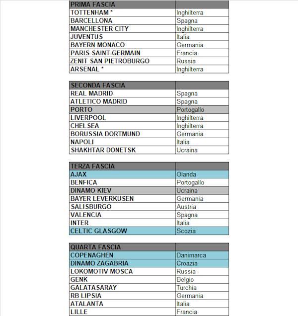 Calendario Atalanta Europa League.Fasce Provvisorie Sorteggio Champions League 19 20 Le Fasce